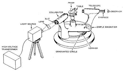 course   10  module 1  spectrometers