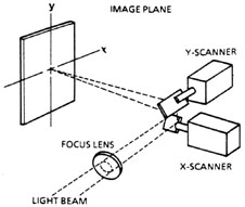 Module 5: Laser Information Systems