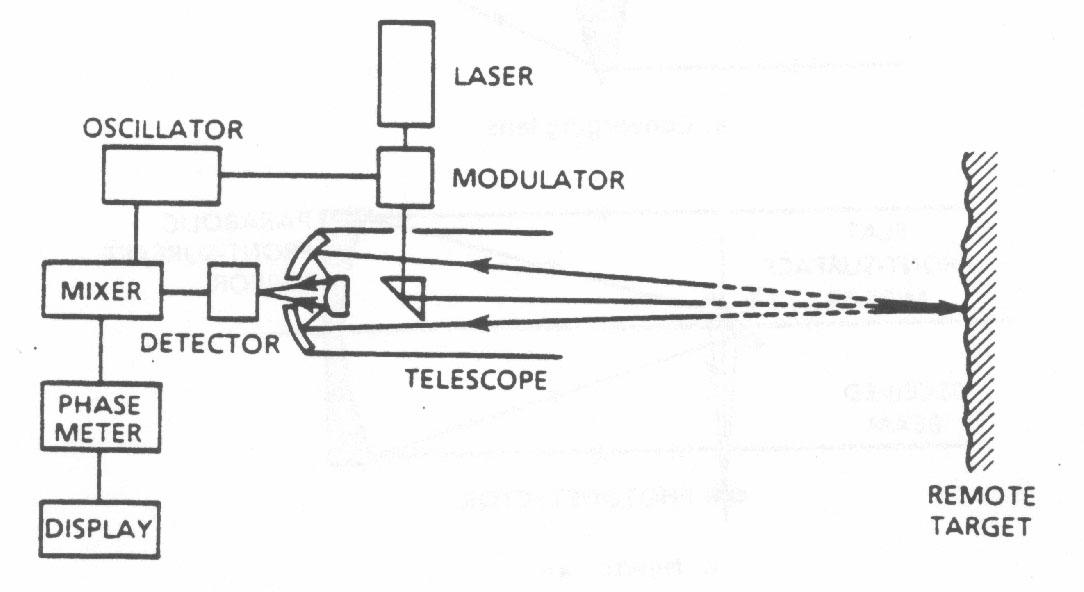 Module 6  Laser Distance Measurement
