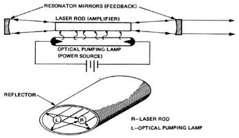 Module 3-4, CW Nd:YAG LASER SYSTEMS