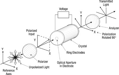 Electro optic modulator
